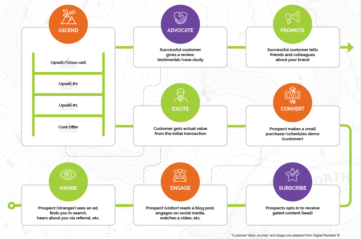 Customer Value Journey Roadmap