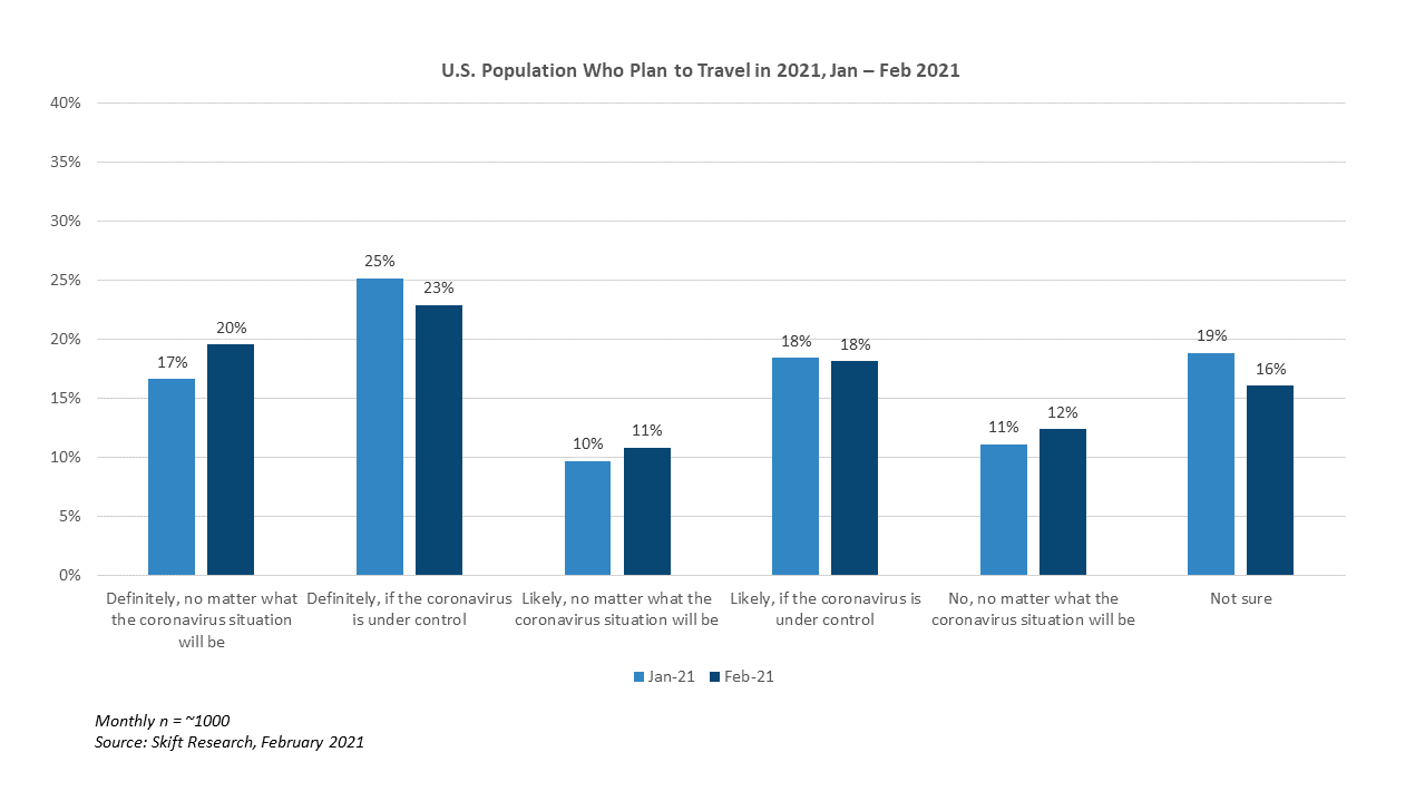 Skift-Research-Chart-US-Population-Plan-Travel-2021