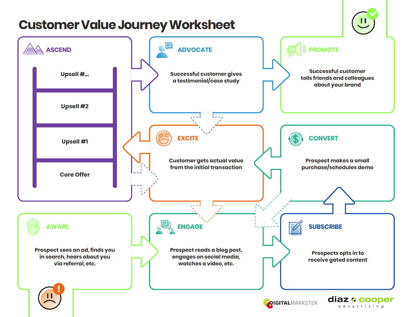 customer-value-journey-roadmap-sample-diaz-cooper