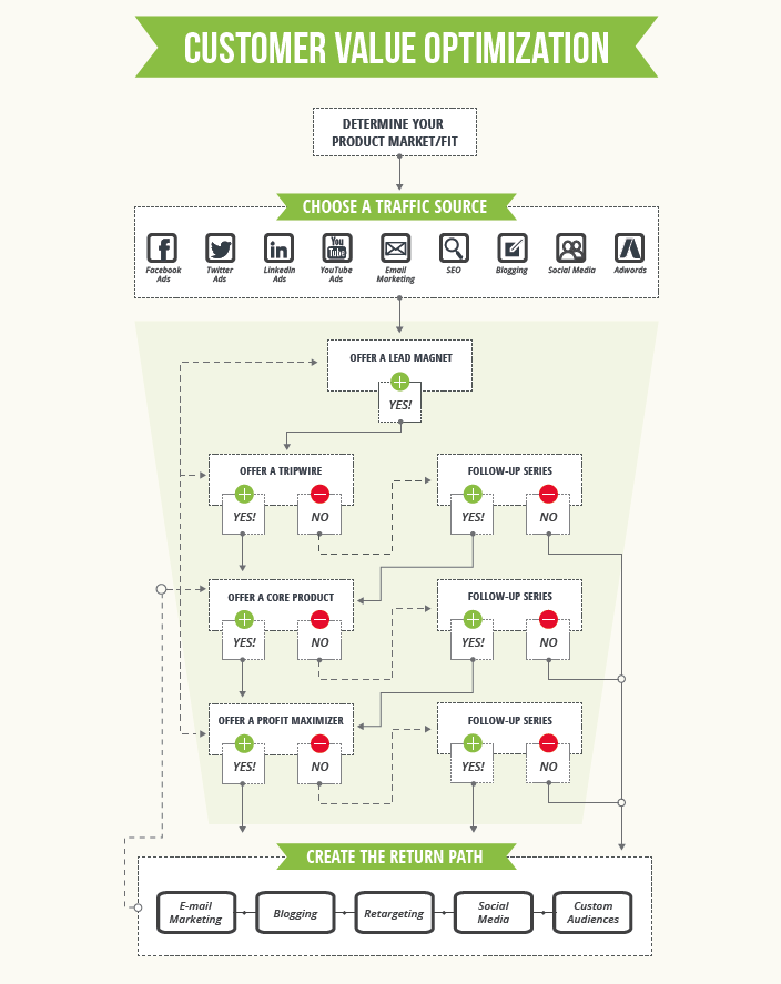 CVO-process-diaz-cooper-digital-marketing