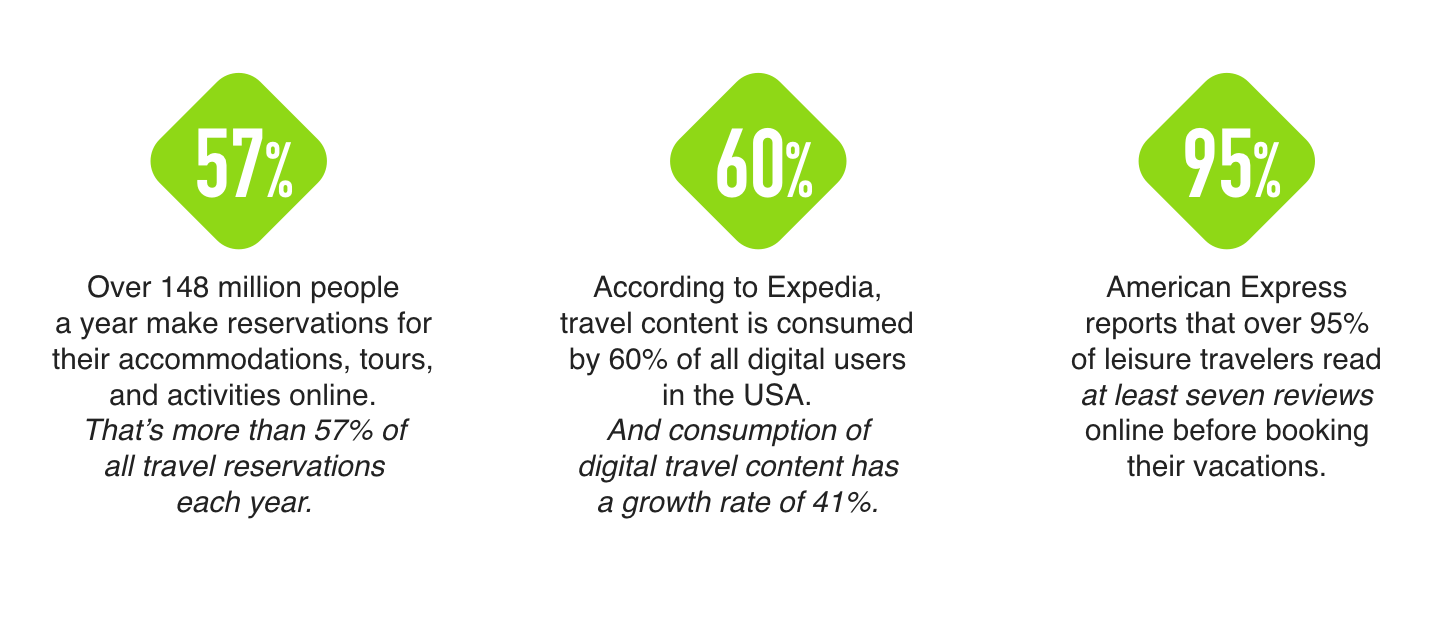 travel-industry-digital-stats-diaz-cooper