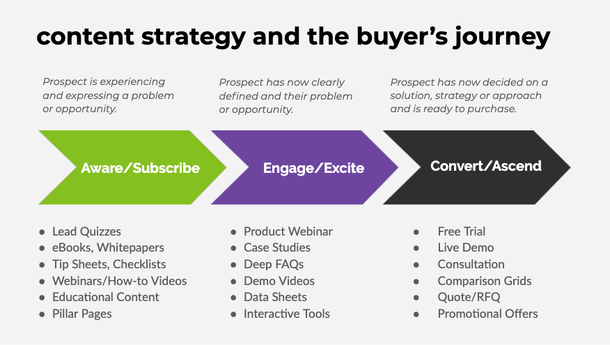 content-strategy-and-the-buyers-journey-diaz-cooper